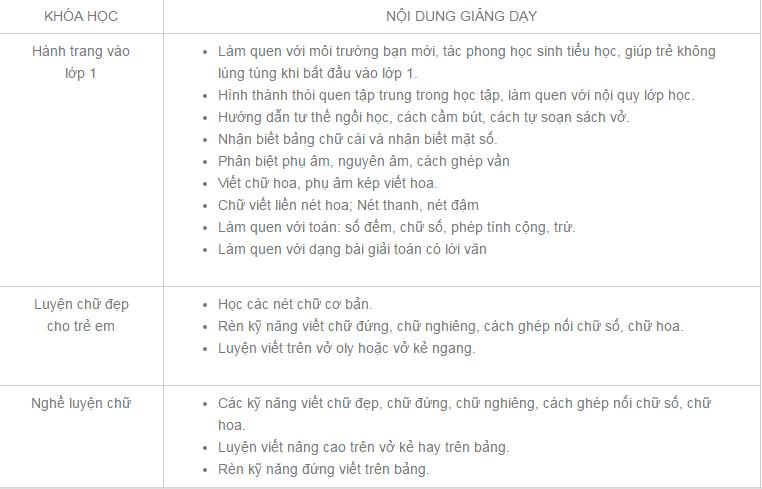 Luyen chu dep Dao Vu dia chi uy tin trao gui tuong lai con em ban
